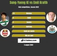Sung-Yueng Ki vs Emil Krafth h2h player stats