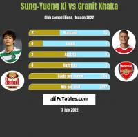 Sung-Yueng Ki vs Granit Xhaka h2h player stats