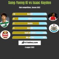 Sung-Yueng Ki vs Isaac Hayden h2h player stats