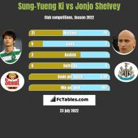 Sung-Yueng Ki vs Jonjo Shelvey h2h player stats