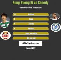 Sung-Yueng Ki vs Kenedy h2h player stats