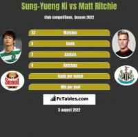 Sung-Yueng Ki vs Matt Ritchie h2h player stats
