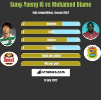 Sung-Yueng Ki vs Mohamed Diame h2h player stats