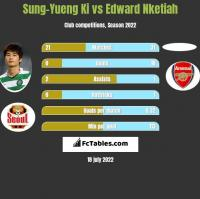 Sung-Yueng Ki vs Edward Nketiah h2h player stats