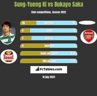 Sung-Yueng Ki vs Bukayo Saka h2h player stats