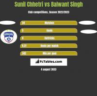 Sunil Chhetri vs Balwant Singh h2h player stats