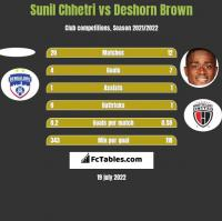Sunil Chhetri vs Deshorn Brown h2h player stats