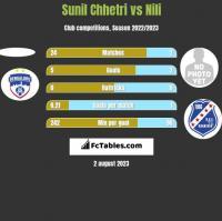 Sunil Chhetri vs Nili h2h player stats
