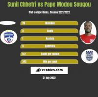 Sunil Chhetri vs Pape Modou Sougou h2h player stats