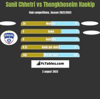 Sunil Chhetri vs Thongkhoseim Haokip h2h player stats