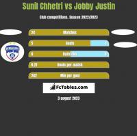 Sunil Chhetri vs Jobby Justin h2h player stats