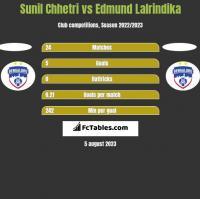 Sunil Chhetri vs Edmund Lalrindika h2h player stats