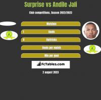 Surprise vs Andile Jali h2h player stats