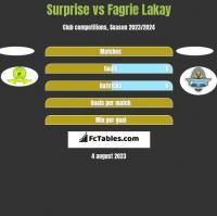 Surprise vs Fagrie Lakay h2h player stats
