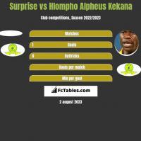 Surprise vs Hlompho Alpheus Kekana h2h player stats