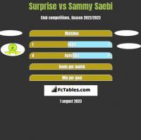 Surprise vs Sammy Saebi h2h player stats