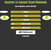 Surprise vs Samuel Tiyani Mabunda h2h player stats