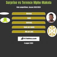 Surprise vs Terence Mpho Makola h2h player stats