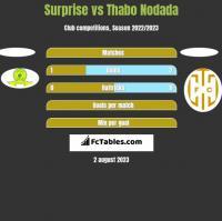 Surprise vs Thabo Nodada h2h player stats