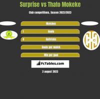 Surprise vs Thato Mokeke h2h player stats