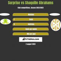 Surprise vs Shaquille Abrahams h2h player stats