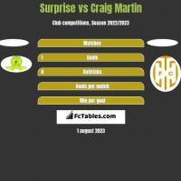 Surprise vs Craig Martin h2h player stats