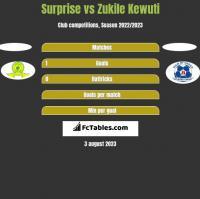 Surprise vs Zukile Kewuti h2h player stats