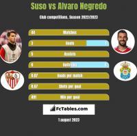 Suso vs Alvaro Negredo h2h player stats