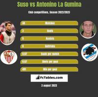Suso vs Antonino La Gumina h2h player stats