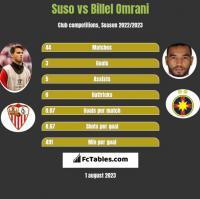 Suso vs Billel Omrani h2h player stats