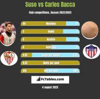 Suso vs Carlos Bacca h2h player stats