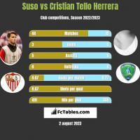 Suso vs Cristian Tello Herrera h2h player stats