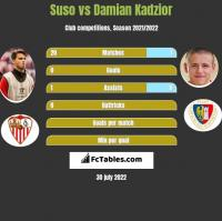 Suso vs Damian Kadzior h2h player stats