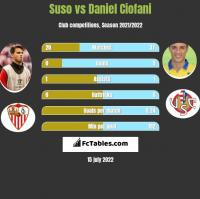 Suso vs Daniel Ciofani h2h player stats