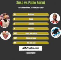 Suso vs Fabio Borini h2h player stats
