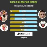 Suso vs Federico Dionisi h2h player stats