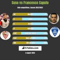 Suso vs Francesco Caputo h2h player stats