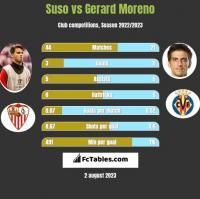 Suso vs Gerard Moreno h2h player stats