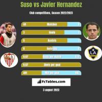 Suso vs Javier Hernandez h2h player stats