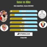 Suso vs Kike h2h player stats