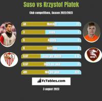 Suso vs Krzystof Piatek h2h player stats