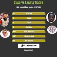 Suso vs Lacina Traore h2h player stats