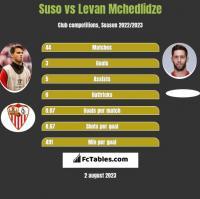 Suso vs Levan Mchedlidze h2h player stats
