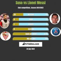Suso vs Lionel Messi h2h player stats