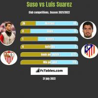 Suso vs Luis Suarez h2h player stats
