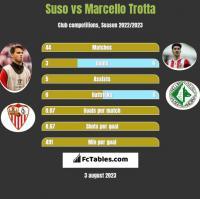 Suso vs Marcello Trotta h2h player stats
