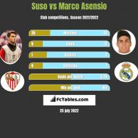 Suso vs Marco Asensio h2h player stats