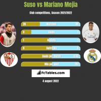 Suso vs Mariano Mejia h2h player stats
