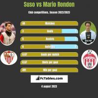 Suso vs Mario Rondon h2h player stats