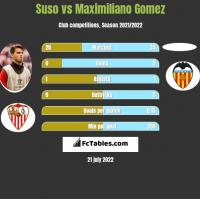 Suso vs Maximiliano Gomez h2h player stats
